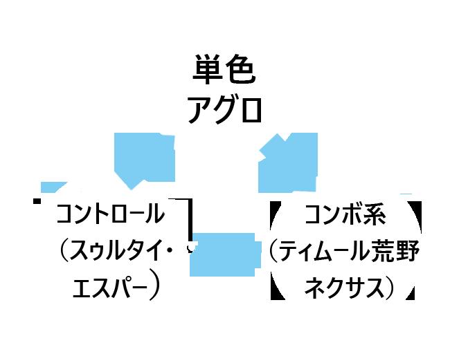 デッキ三すくみ図_修正